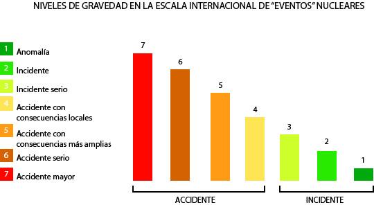 Niveles de Gravedad en la Escala Internacional de Eventos Nucleares