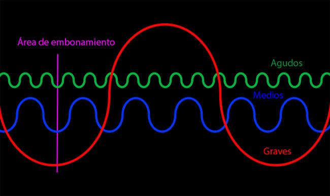 Las frecuencias coinciden en sus ondas anidando unas dentro de otras