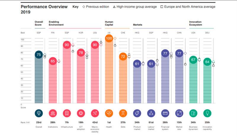 Ranking del foro económico internacional, para España